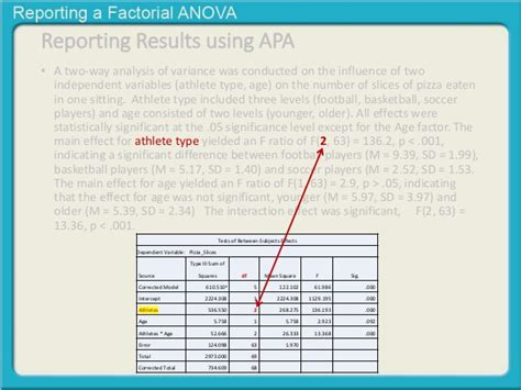 design effect variance reporting a factorial anova