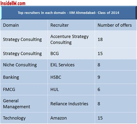 How To Get Into Iim Bangalore For Mba by Iim Ahmedabad Placements Class Of 2014 Unverified
