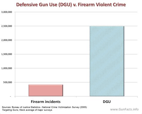 buy a house usa gun facts gun control guns and crime prevention