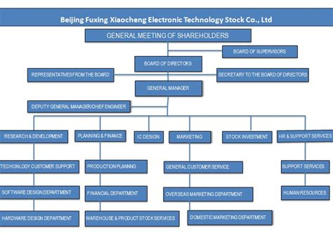 china integrated circuit industry investment fund co ltd globalfoundries integrated circuits 28 images iftle 142 globalfoundries 2 5 3d at 20nm intel