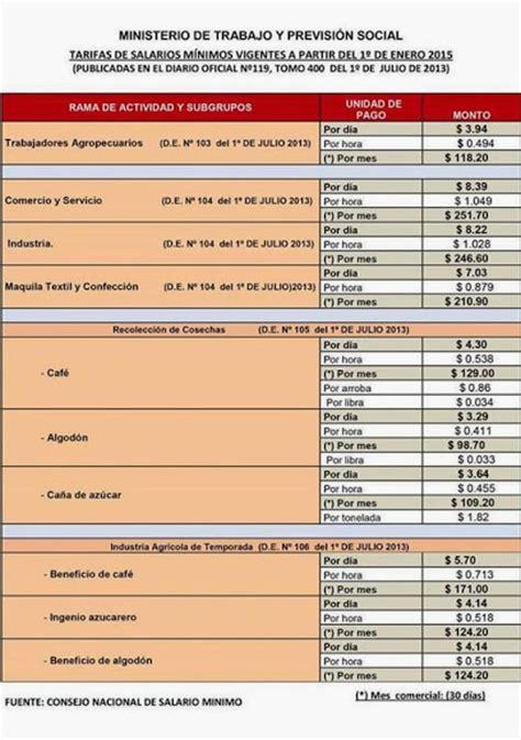 la tabla de salarios minimos esta sua 2016 salario m 237 nimo en el salvador 2016 el salvador mi pa 237 s