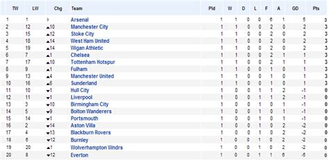epl table this week english premier league 2009 2010 week 1 analysis