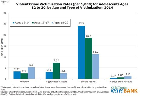 What Percent Of The Population Has A Criminal Record Crime Victimization Child Trends