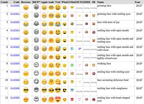 emojis from iphone to android what the emoji you re sending actually look like to your friends motherboard