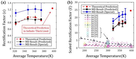 thermal conductivity of diode report high performance thermal diode using polyethylene nanofibers 60th annual report on