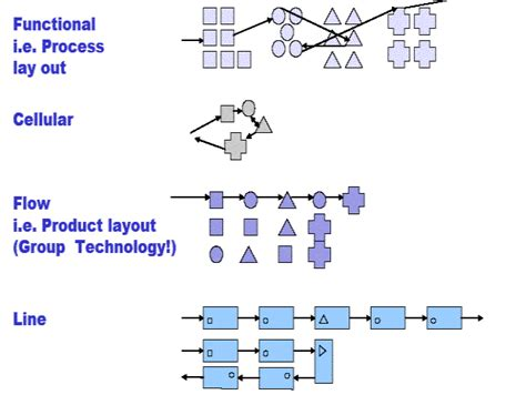 product layout exle operation management process choice and production layout