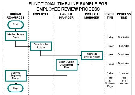 timeline flowchart template timeline flowchart exle search engine at search