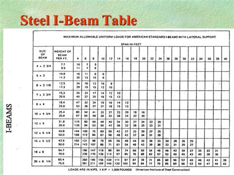 c section steel spanning tables i beam load chart calculating load deflection and