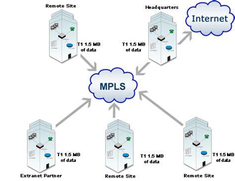 mpls network diagram nitel knows networks