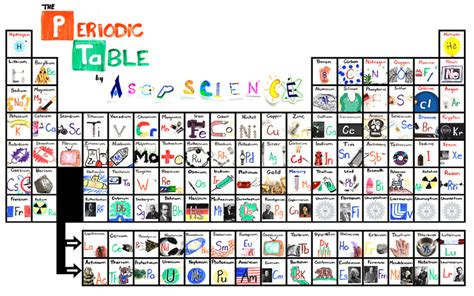Periodic Table Of Elements Song Lyrics by The New Periodic Table Song Science Vibe