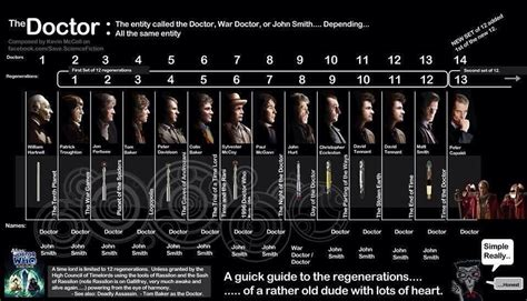 All Doctor Who Regeneration by Doctor Who Regeneration Doctor Who