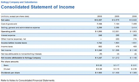 consolidated income statement template templates