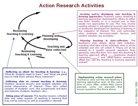 flowchart of research activities science topics for research papers process essay sle