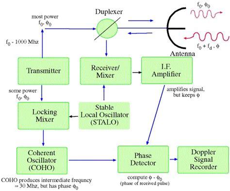 radar warning receiver block diagram my own thoughts radar radio detection and ranging