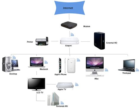 home network design tool home network design tool home network design aloin info