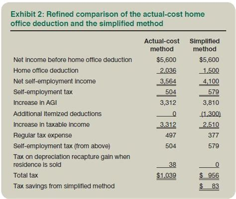 Simplified Method Home Office simplified home office deduction when does it benefit