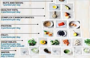 celebrity nutritionist amelia freer diet tips 2017 edition healthy celeb