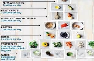 Celebrity nutritionist amelia freer diet tips 2017