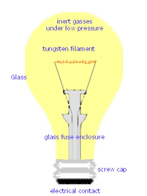 Parts Of A Light Bulb by The History Of The Incandescent Lightbulb