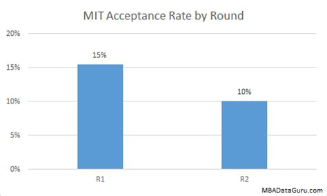 Business School Mba Acceptance Rate by Sloan Archives Mba Data Guru