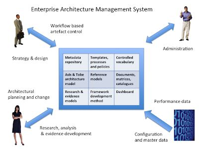Technology Management Mba Scope by Architecture Roadmap Devoz It Consulting Limited