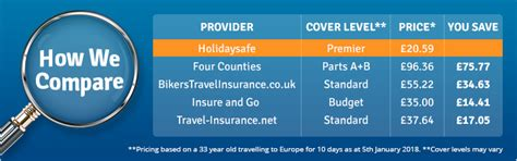 Post Office Travel Insurance by Post Office Travel Insurance Emergency Contact Number