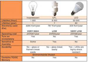 led light bulbs vs energy saving how to save money on electricity solar power facts