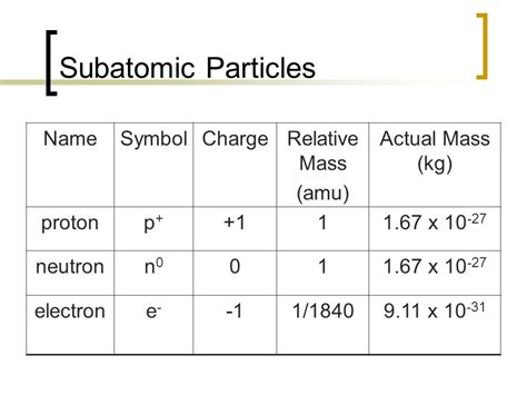 Proton Mass Amu by Mass Of A Proton What Are The Characteristics Of
