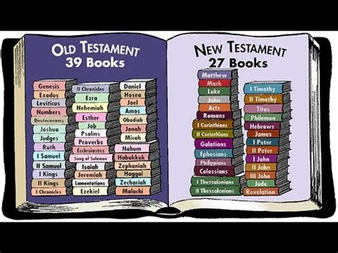 libro the book of bibles should new testament believers keep the old testament law youtube
