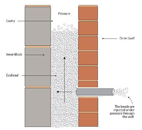 Cavity Wall Insulation Types Uk - cavity wall insulation cavity wall insulation
