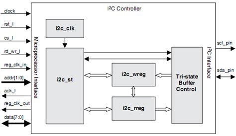 8288 bus controller block i2c bus controller for serial eeproms lattice semiconductor