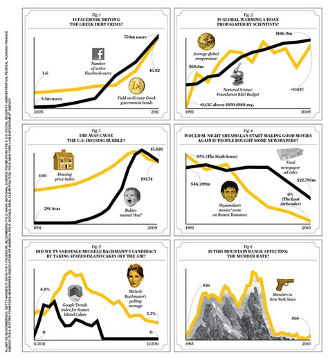 Does An Mba Require More Calculas Or Statisics by Correlation Or Causation Statistics Infographics And Math