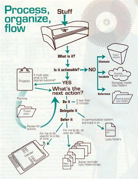 organizing workflow gtd chart alex s weblog the chart of getting things