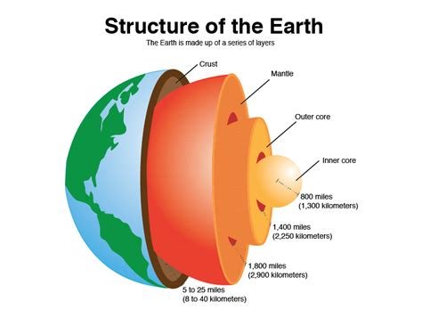 layout of earth s interior layers of the earth worksheet search results for