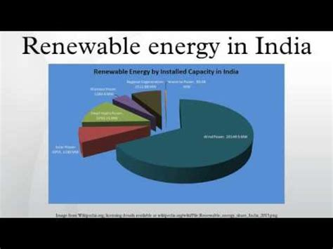 Mba In Renewable Energy Management In India by Renewable Energy In India