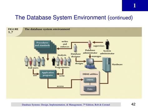design of the environment for computer system ppt chapter 1 powerpoint presentation id 518168