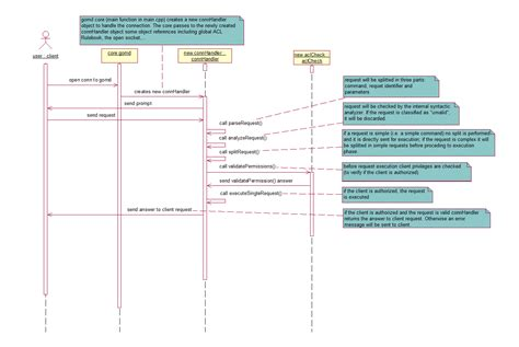 infrastructure diagram exle uml infrastructure diagram 28 images diagram an exle