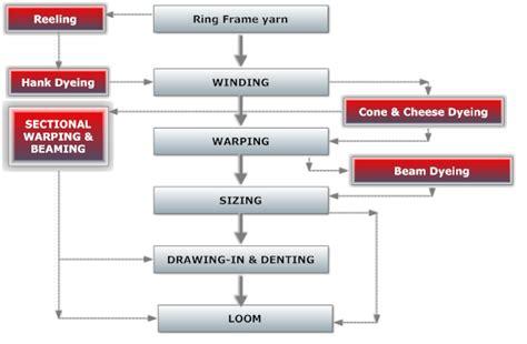 textile knitting process yarn preparatory process textinfo