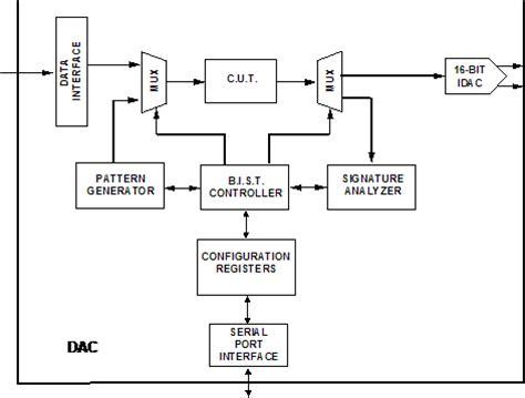 test pattern generation for bist ppt bist for analog weenies analog devices