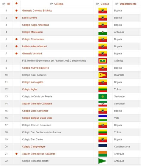 ranking 2015 de los mejores colegios de colombia 218 ltimo ranking de los mejores colegios de colombia