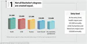 How Much More Do Marketing Majors Make With An Mba by High School Graduates Earn 1million Less A Lifetime