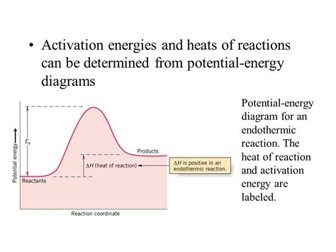activation energy diagram integration of the rate laws gives the integrated rate