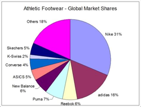 athletic shoes market the caign evaluation whereby this all starts diromero