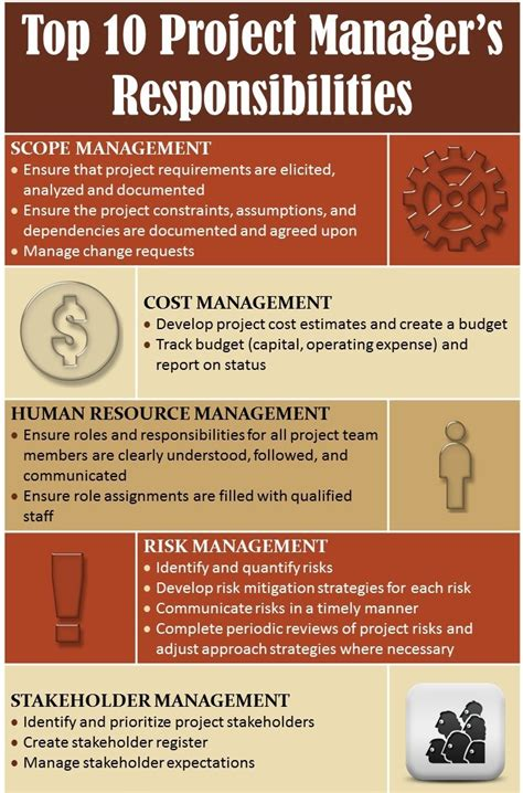 best responsibilities infographic top 10 project manager s responsibilities