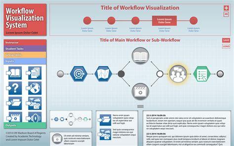 web application development workflow teaching research application development trad
