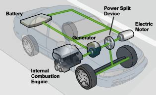 how hybrid cars work hybrid vehicles