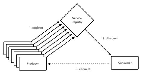 service registry build self healing distributed systems with cloud infoworld