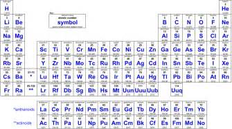 Group 15 Periodic Table Name Periodic Table 1996 Printable Periodic Table With