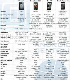 Specs South Android Vs Iphone 4 The Specs Android Central