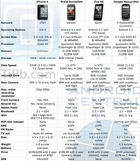 iphone 4 spec android vs iphone 4 the specs android central